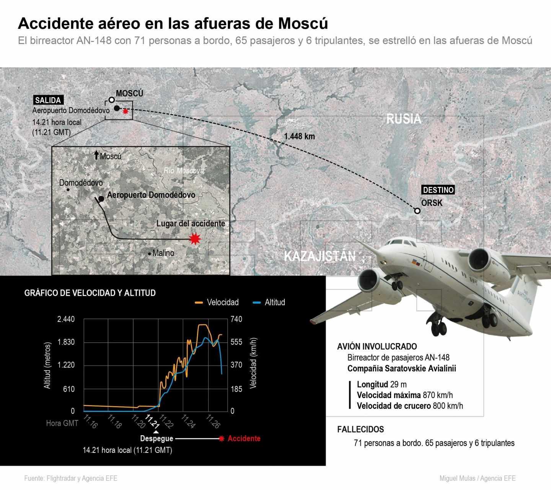 El avión estrellado en Moscú ha desaparecido de los radares poco después de despegar.