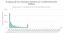 Las administraciones abusan del contrato menor en 7.800 adjudicaciones sin concurso