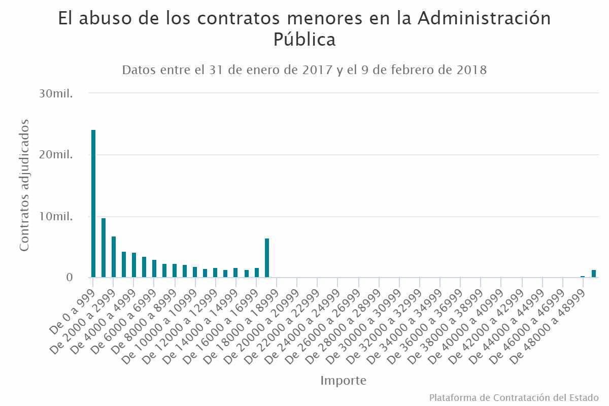 Así se distribuyen, por franjas de 1.000 euros, los contratos menores adjudicados en el último año.
