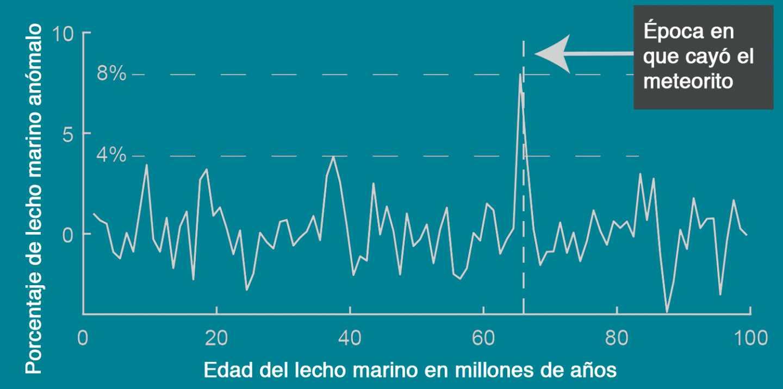 Anomalías en el lecho marino coincidentes con la caída del meteorito de la extinción masiva