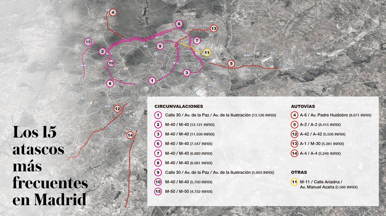 Los 15 atascos más frecuentes en Madrid