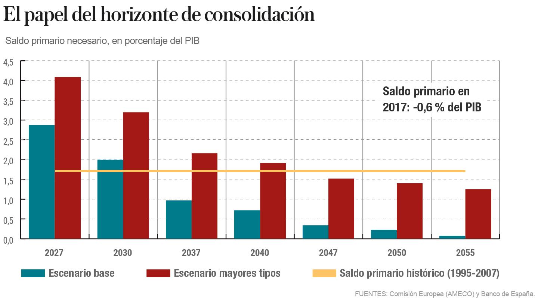 El papel del horizonte de consolidacion