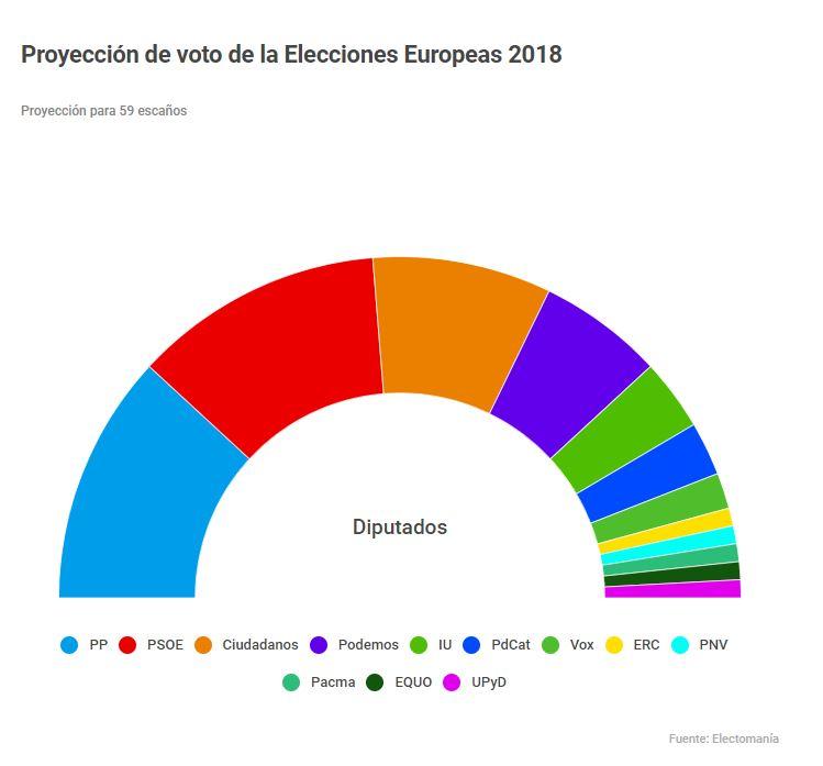 Proyección de Moncloa para las elecciones europeas de 2019.