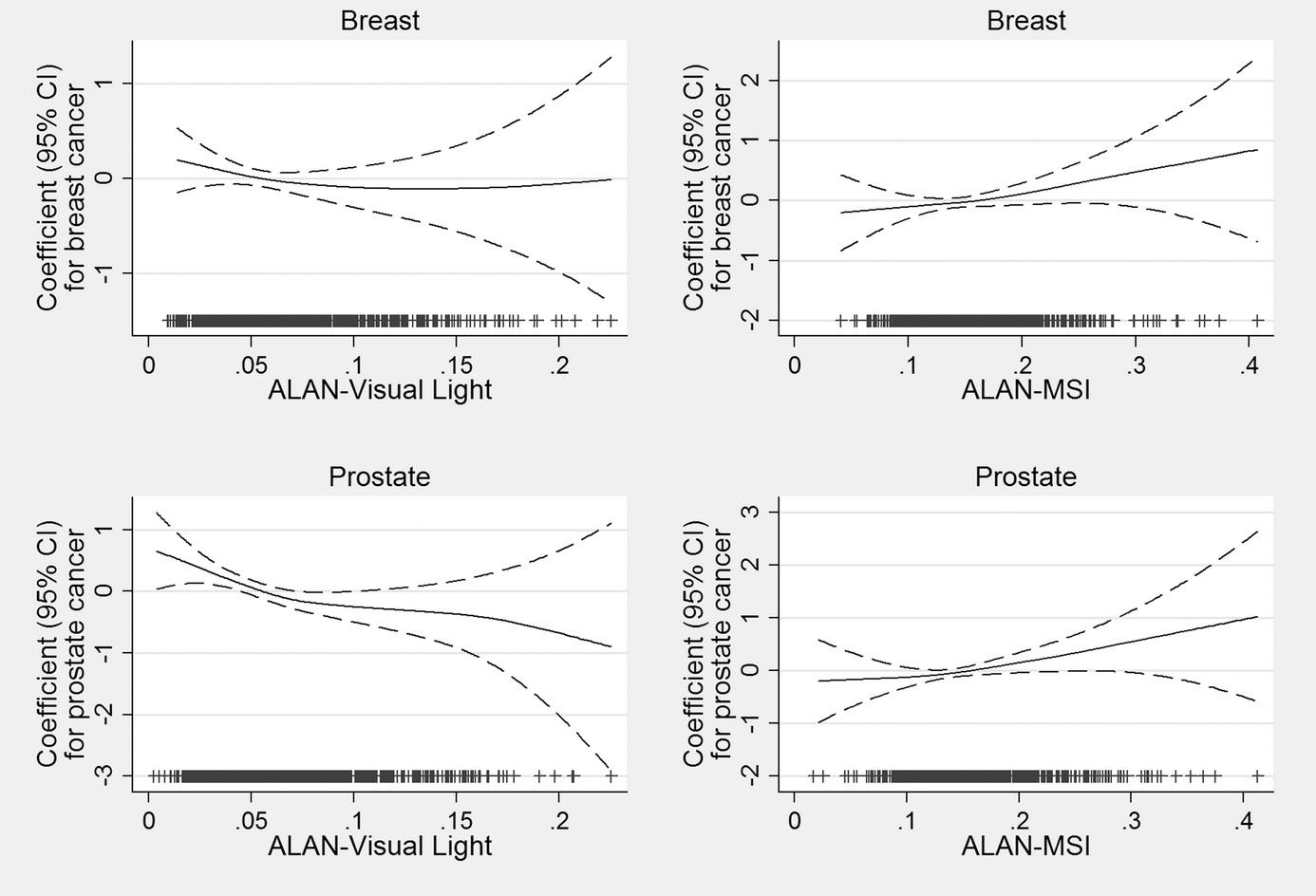 Cuanto más azulado (eje 'ALAN'), más propensión a cáncer de pecho ('breast') y próstata ('prostate')