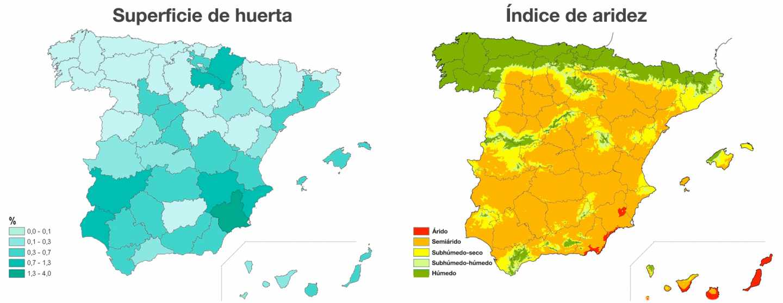 Porcentaje de superficie de huerta por provincia e índice de aridez
