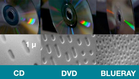 Muescas nanoscópicas en un CD