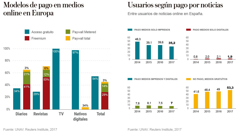 Modelos de pago en medios online