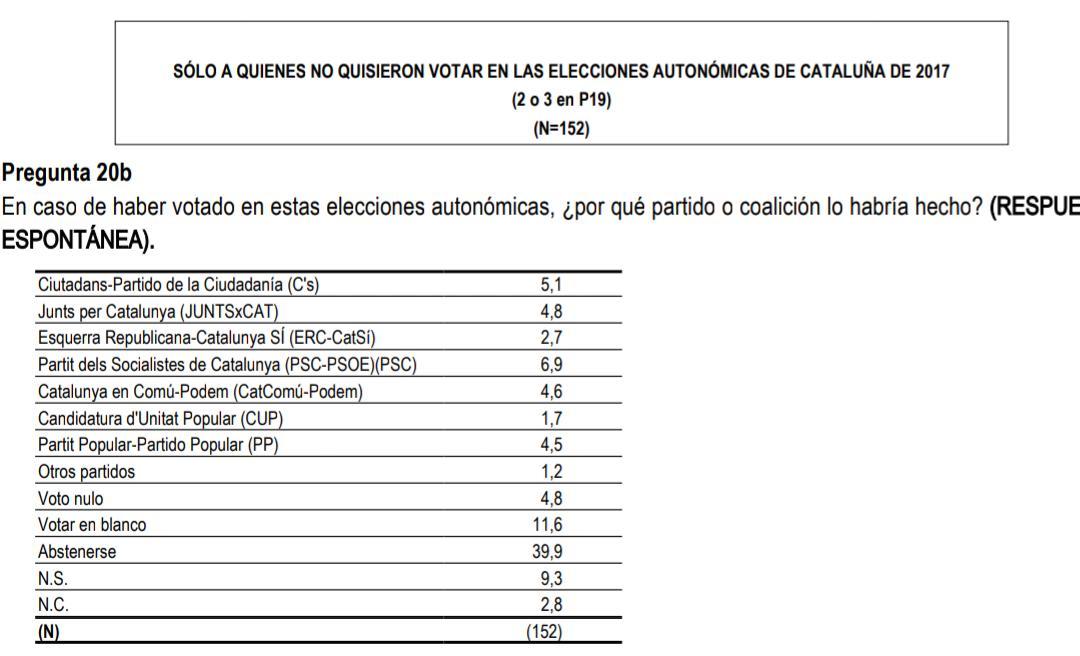Barómetro poselectoral del CIS sobre Cataluña.