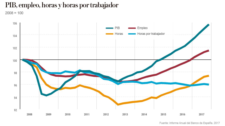 PIB, empleo, horas y horas por trabajador