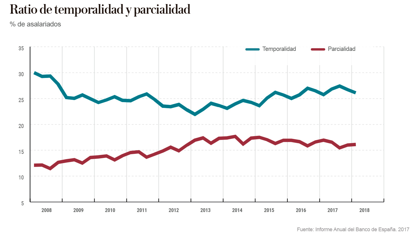 Ratio de temporalidad y parcialidad