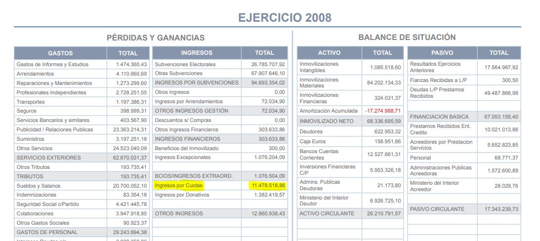 Ingresos por cuotas en las cuentas del PP del año 2008.