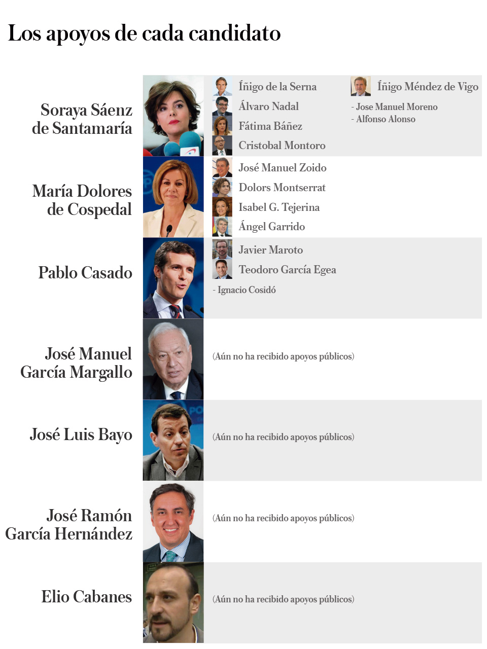 Apoyos a los candidatos del PP