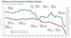 Las empresas e instituciones que hundieron Popular en una semana