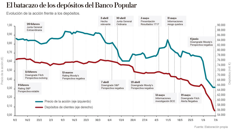 Evolución de la acción y depósitos del Banco Popular