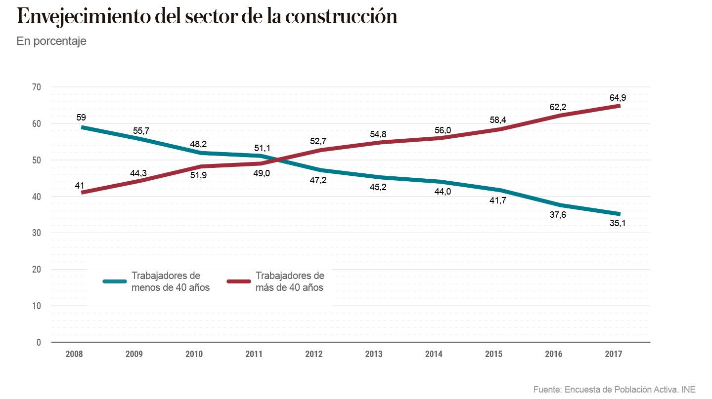 Envejecimiento del sector de la construcción