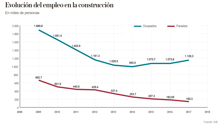 Evolución del empleo en la construcción