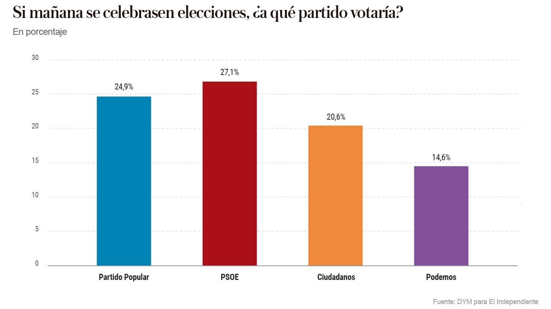 Intención de voto - Encuesta DYM - El Independiente