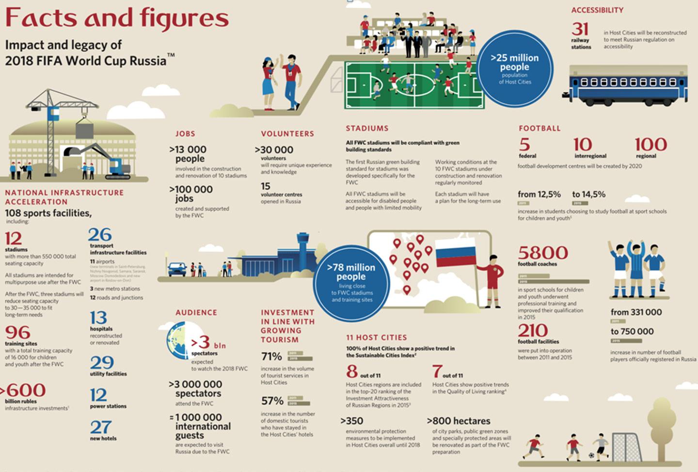 Gráfico yihadismo Mundial de Fútbol.