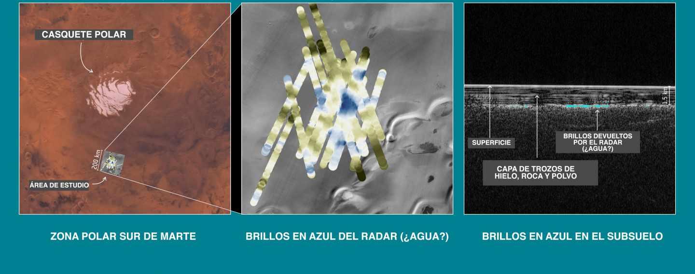 Así detectó el radar MARSIS la posible agua líquida bajo el hielo