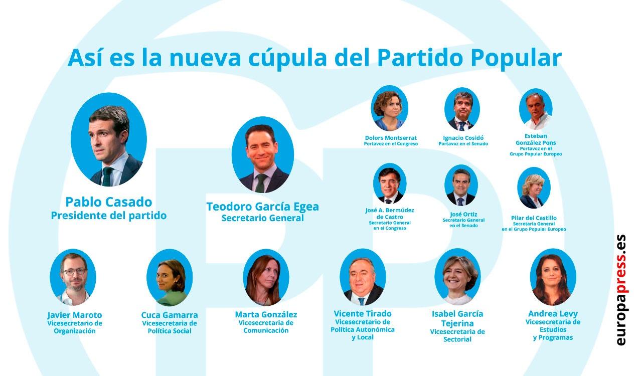 La nueva Ejecutiva del PP.
