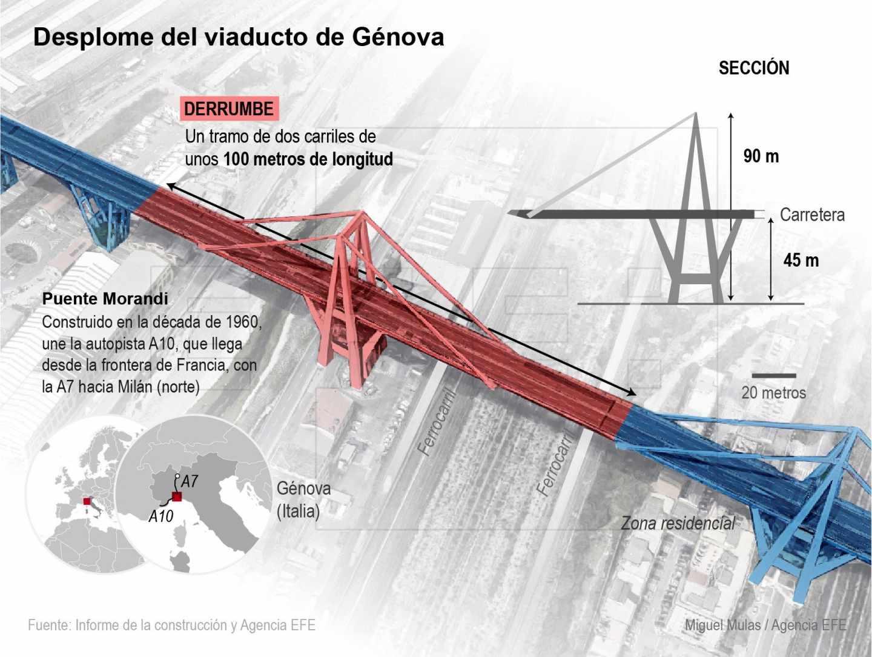 El puente Morandi de Génova, en detalle.