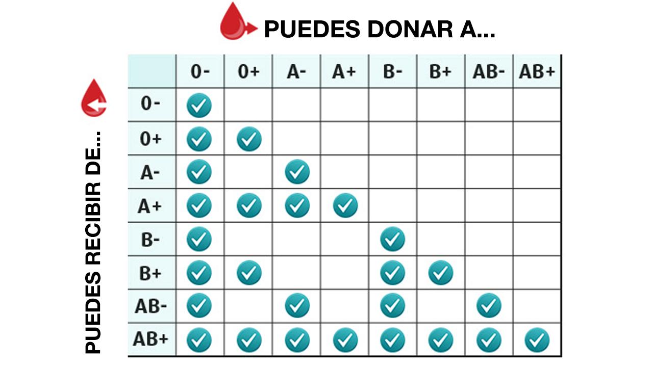 Matriz de compatibilidad de grupos sanguíneos
