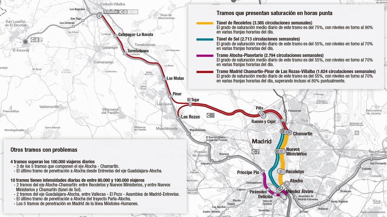 La congestión de los Cercanías de Madrid