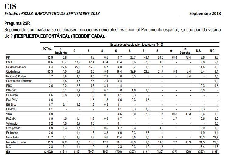 Ubicación ideológica de los votantes de cada partido, según el último CIS.