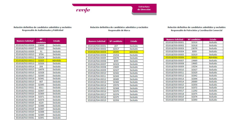 Relación de candidatos de Renfe: un admitido por lista.