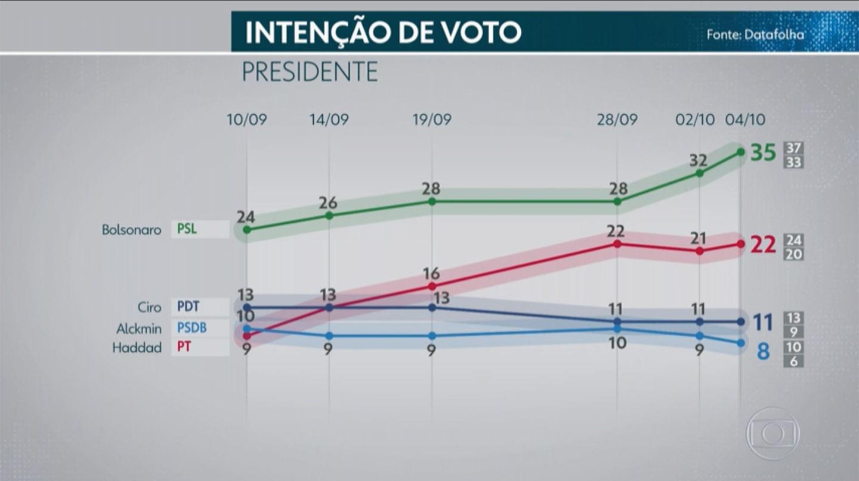 Intención de voto en las presidenciales en Brasil.