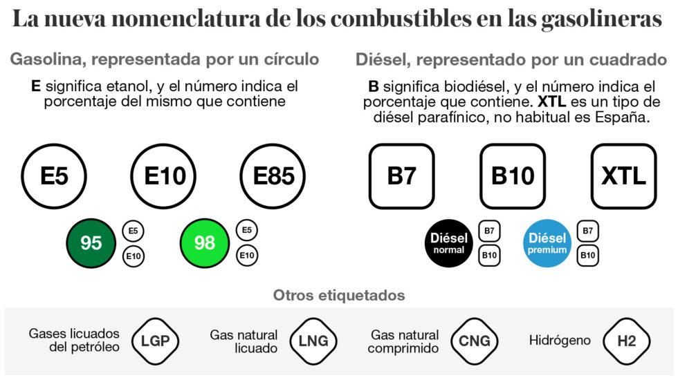 Nueva nomenclatura de combustibles en las gasolineras