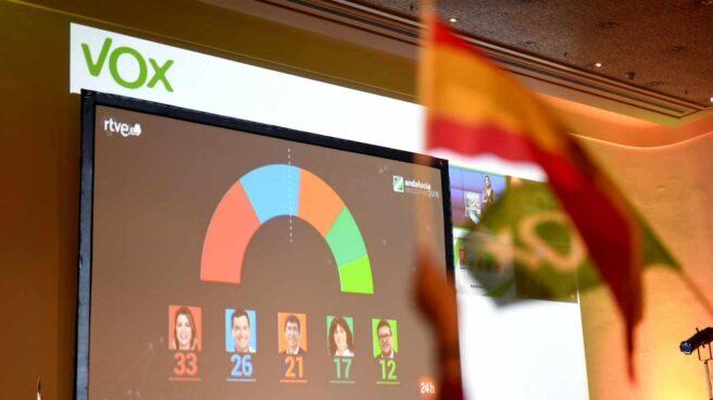 Fitch advierte de que el auge de Vox agudiza la debilidad política en España.