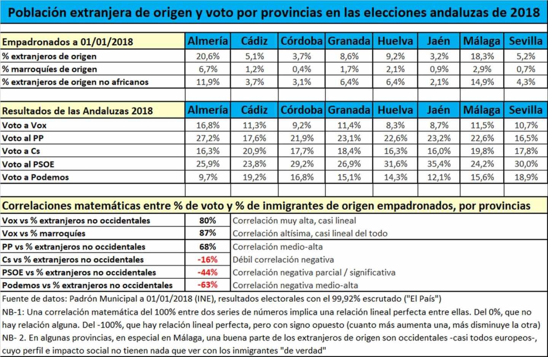 Tabla de correlación entre inmigración (por orígenes) y voto a partidos.