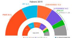 Encuestas electorales: ¿son fiables?