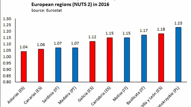 Las regiones con menor número de niños nacidos a nivel europeo