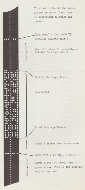 Parte del manual del TX-2 explicando el perforado de cintas