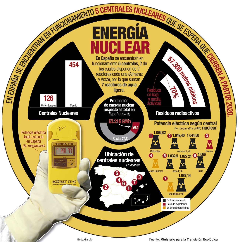 El panorama de las centrales nucleares en España.