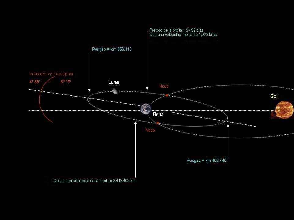 Así es la órbita de la Luna y su distancia a la Tierra