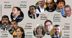 El banquillo del 'procés': las condenas que pide la Fiscalía para los 12 acusados