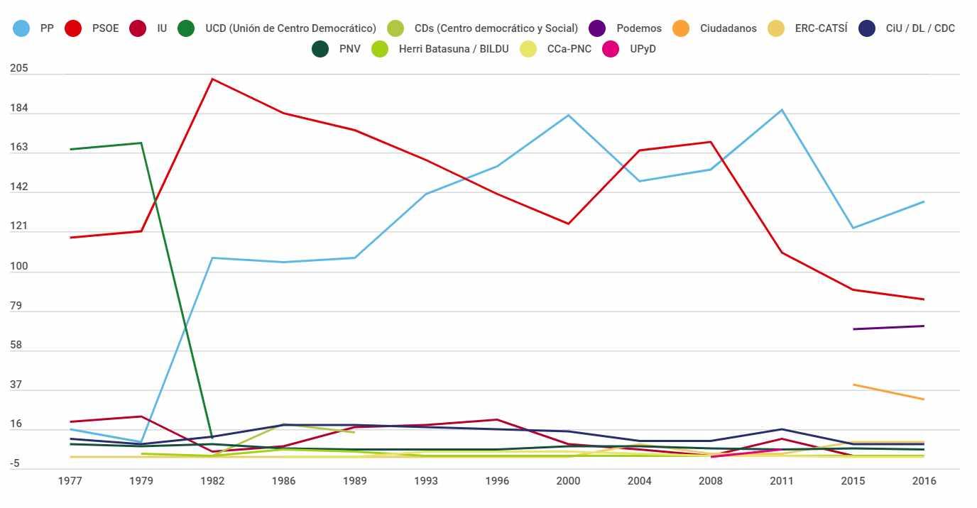 Histórico Elecciones Generales