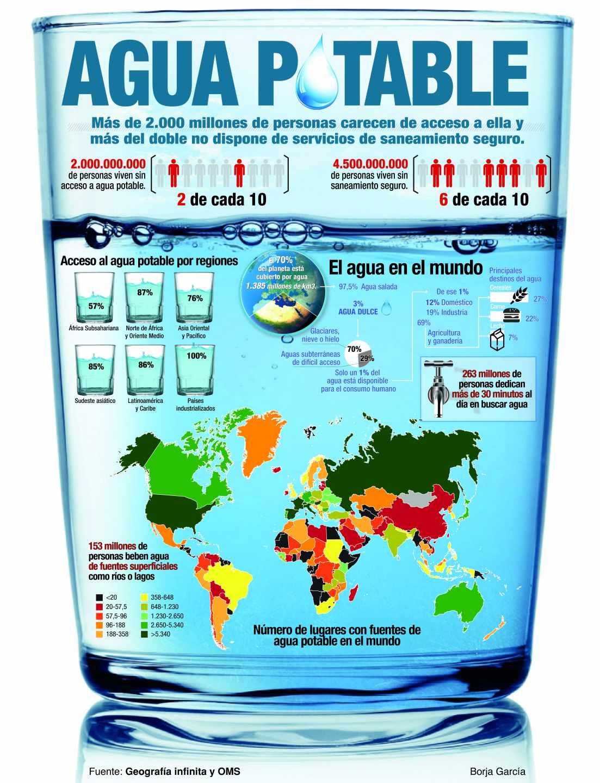 Acceso al agua potable en el mundo.
