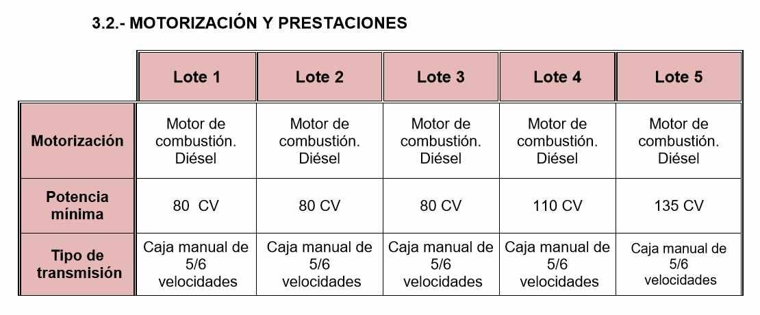 Extracto del pliego de condiciones del procedimiento licitado por Correos.
