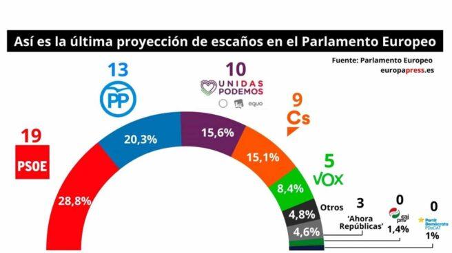 Proyección electoral realizada por el Parlamento Europeo.