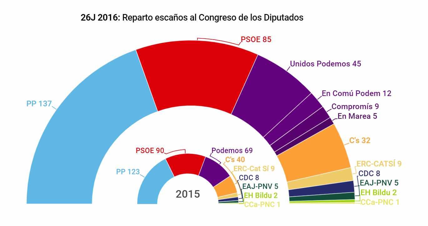Resultados Elecciones Generales 2016