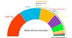 El gobierno de coalición entre PP y Cs, misión imposible según las encuestas