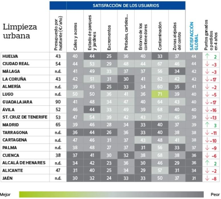 Ciudades peor puntuadas en limpieza en 2019.