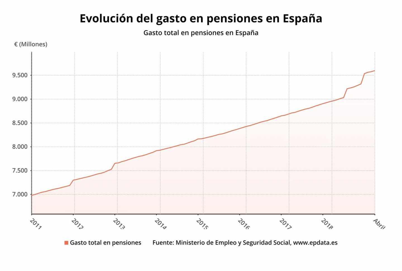 Evolución del gasto en pensiones.