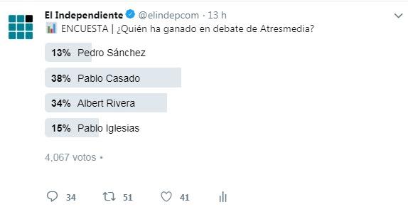 Resultados de la encuesta realizada por El Independiente para el debate de Atresmedia