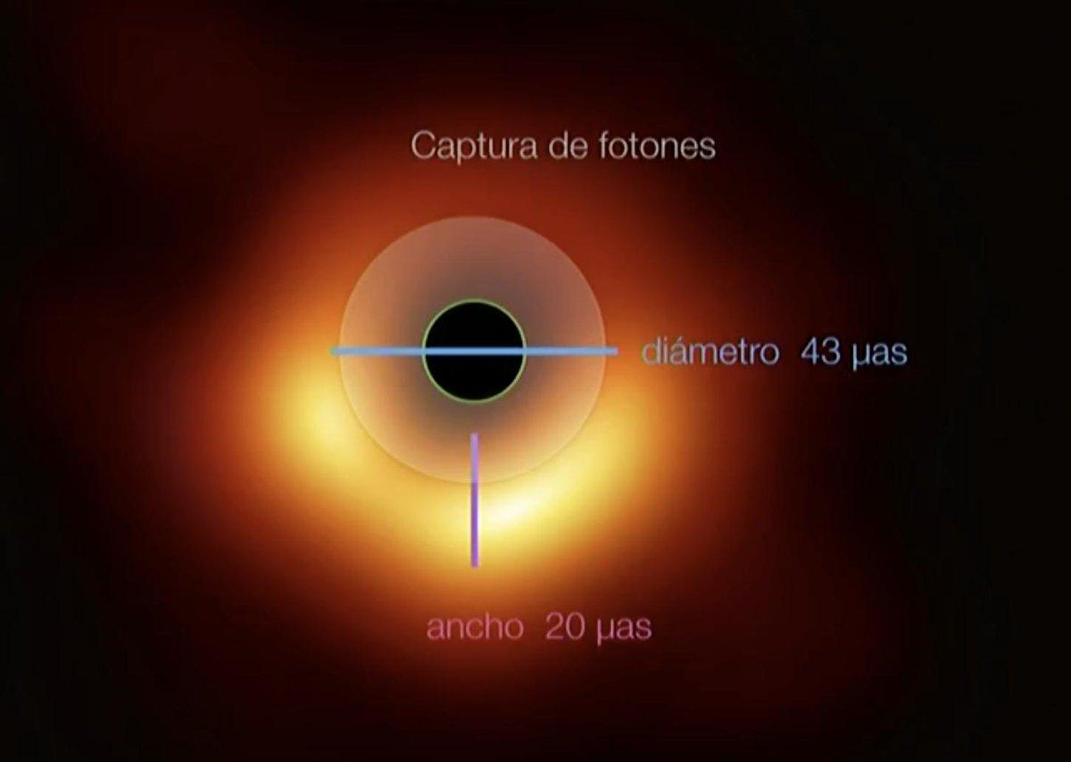 El primer agujero negro retratado, explicado