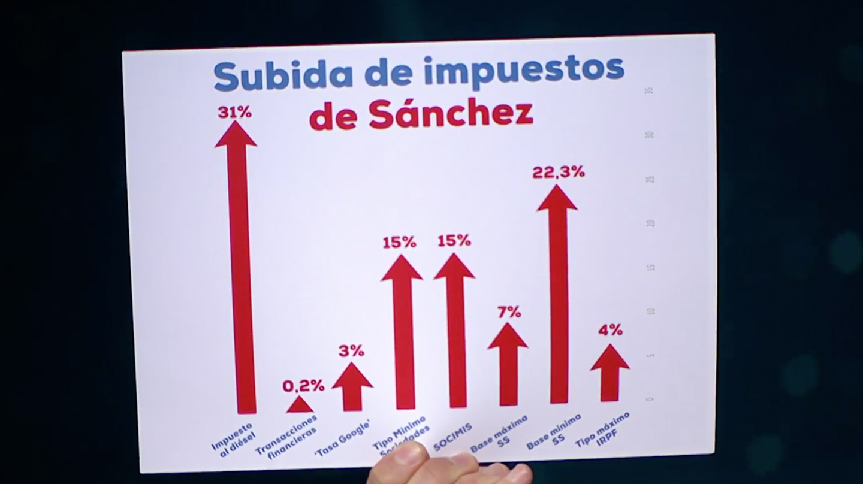 Gráfico mostrado durante el debate por el líder del Partido Popular, Pablo Casado, mostrando las subidas de impuestos aprobadas por el presidente del Gobierno, Pedro Sánchez.